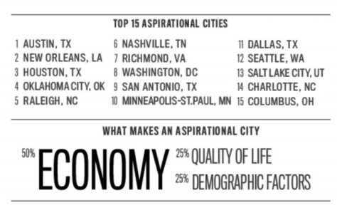 Top 15 Aspirational Cities_Raleigh #5_Aug 2013
